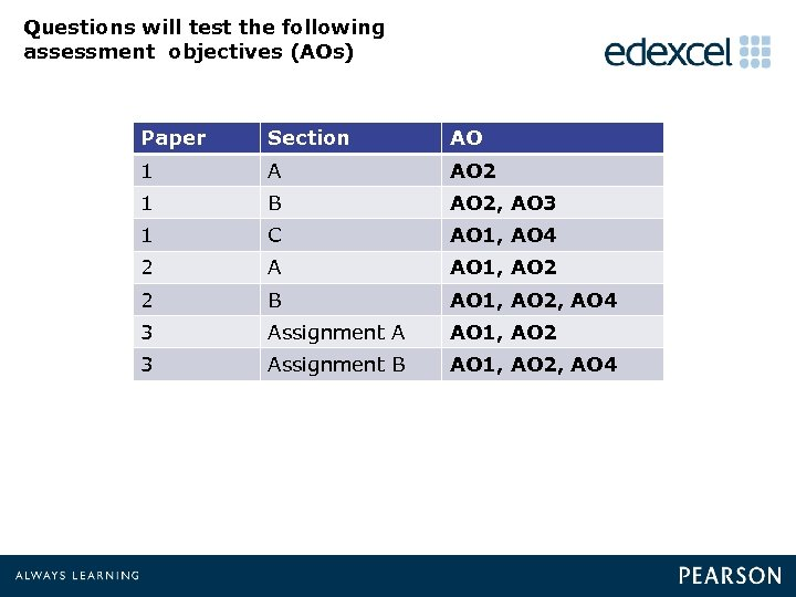 Questions will test the following assessment objectives (AOs) Paper Section AO 1 A AO