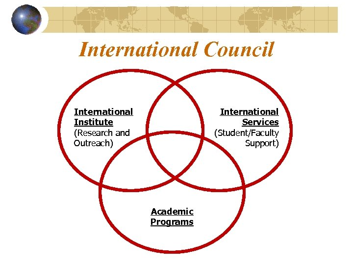 International Council International Institute (Research and Outreach) International Services (Student/Faculty Support) Academic Programs