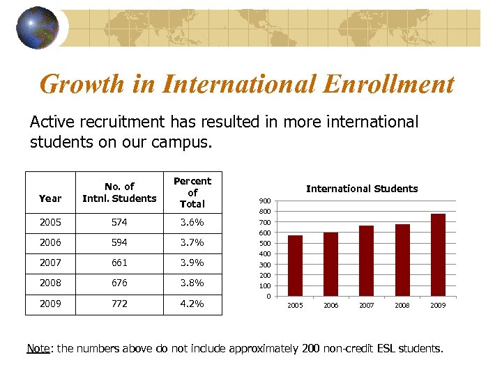 Growth in International Enrollment Active recruitment has resulted in more international students on our