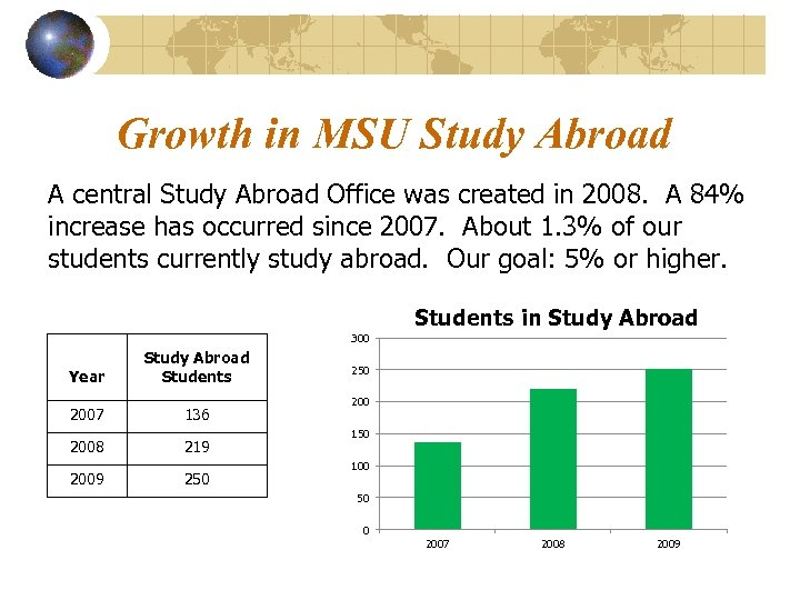 Growth in MSU Study Abroad A central Study Abroad Office was created in 2008.