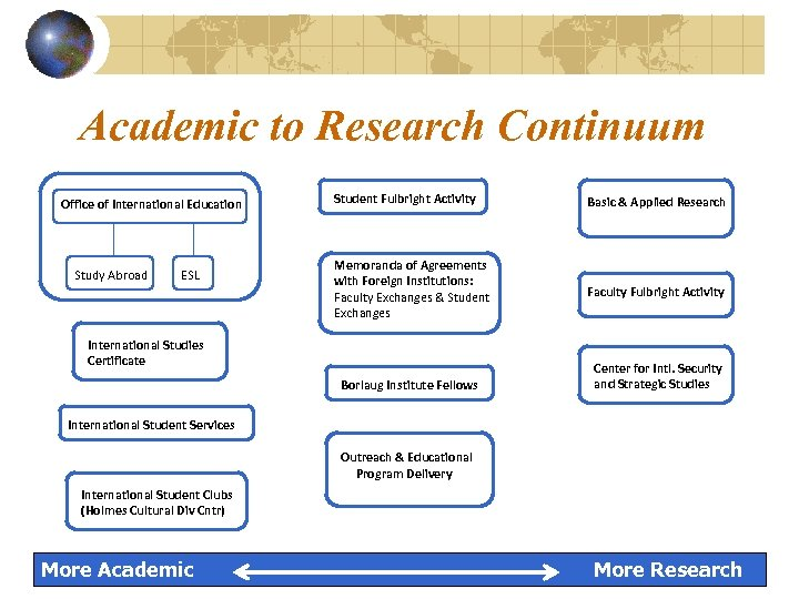 Academic to Research Continuum Office of International Education Study Abroad ESL Student Fulbright Activity