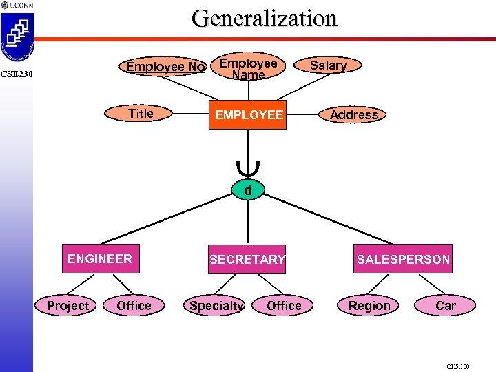 Generalization Employee No Title CSE 230 Employee Name EMPLOYEE Salary Address d ENGINEER Project