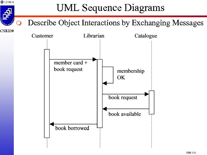 UML Sequence Diagrams m Describe Object Interactions by Exchanging Messages CSE 230 CH 5.