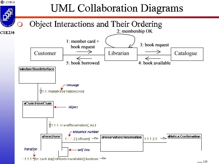 UML Collaboration Diagrams m Object Interactions and Their Ordering CSE 230 CH 5. 113