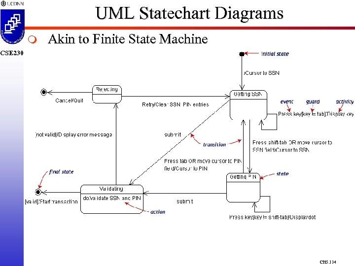 UML Statechart Diagrams m Akin to Finite State Machine CSE 230 CH 5. 114