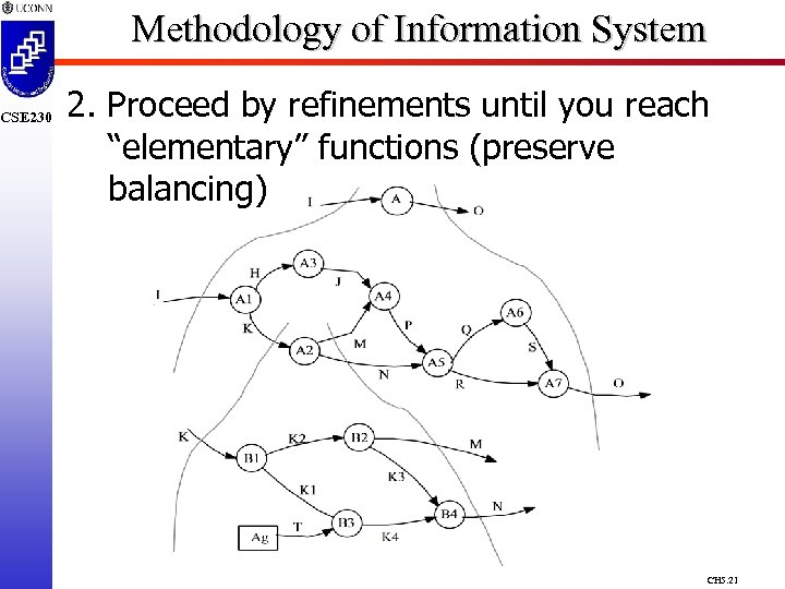 """CSE 230 Methodology of Information System 2. Proceed by refinements until you reach """"elementary"""""""