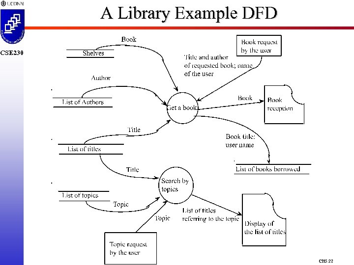 A Library Example DFD CSE 230 CH 5. 22