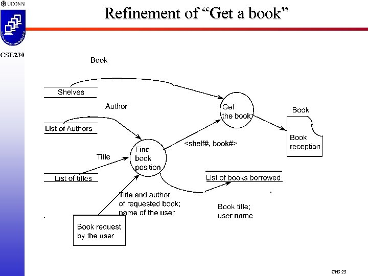 """Refinement of """"Get a book"""" CSE 230 CH 5. 23"""