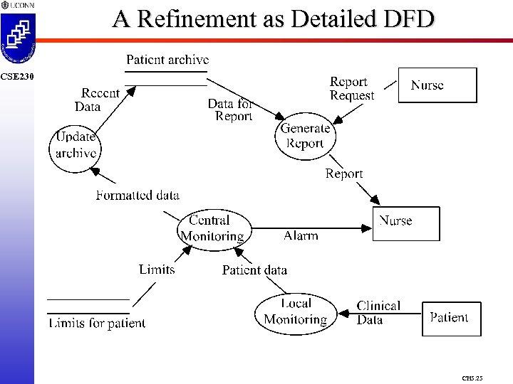 A Refinement as Detailed DFD CSE 230 CH 5. 25