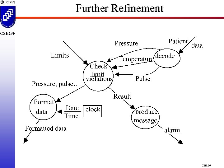 Further Refinement CSE 230 CH 5. 26
