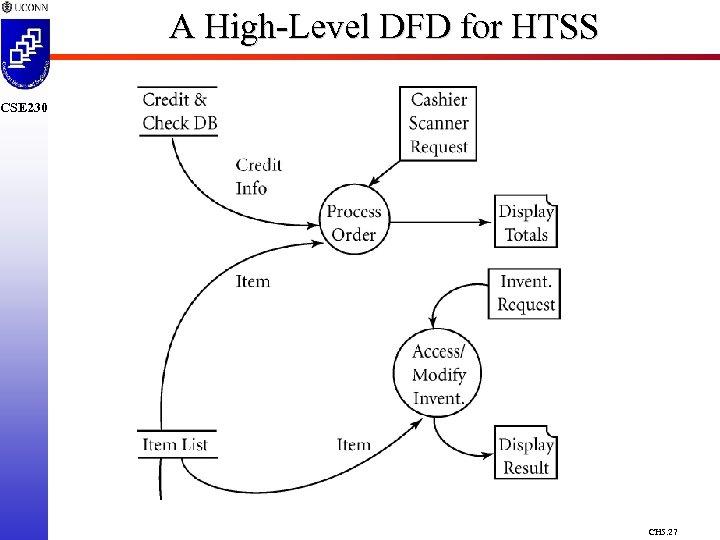 A High-Level DFD for HTSS CSE 230 CH 5. 27
