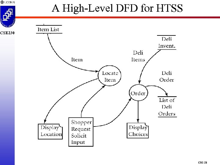 A High-Level DFD for HTSS CSE 230 CH 5. 28