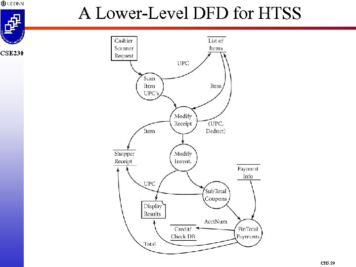 A Lower-Level DFD for HTSS CSE 230 CH 5. 29