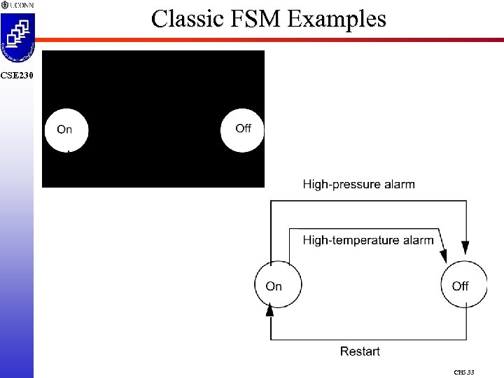 Classic FSM Examples CSE 230 CH 5. 33