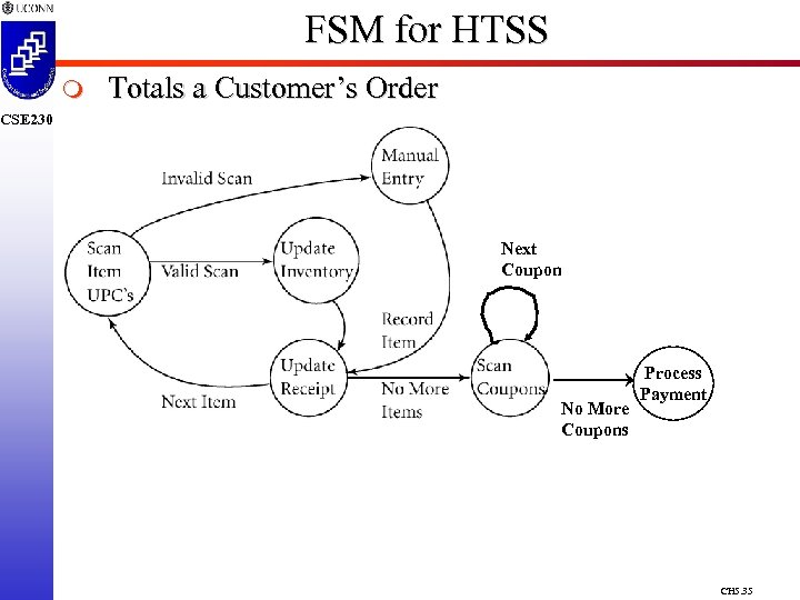 FSM for HTSS m Totals a Customer's Order CSE 230 Next Coupon No More