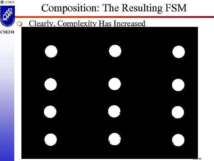 Composition: The Resulting FSM m Clearly, Complexity Has Increased CSE 230 CH 5. 40