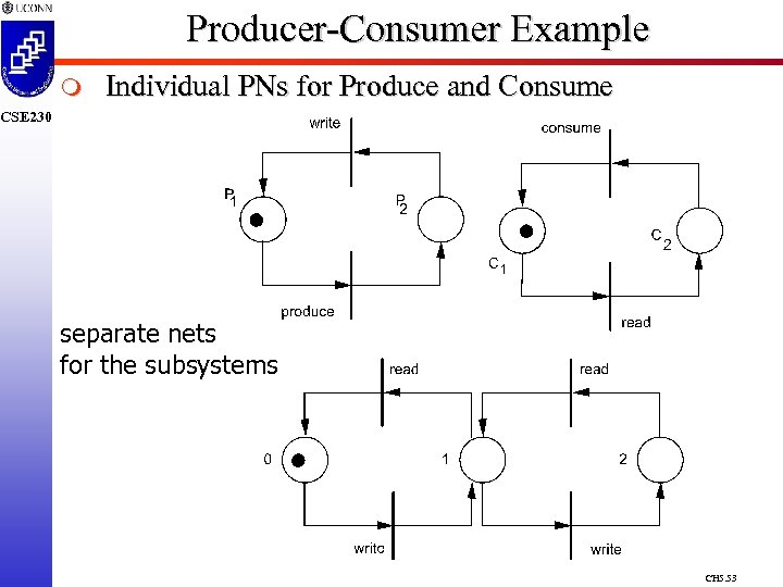 Producer-Consumer Example m Individual PNs for Produce and Consume CSE 230 separate nets for