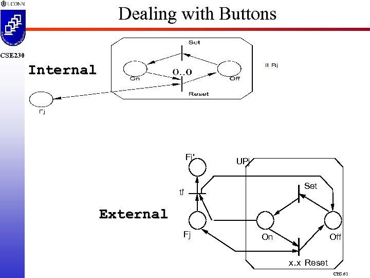 Dealing with Buttons CSE 230 Internal Fj' UPj Set ti' External Fj On Off
