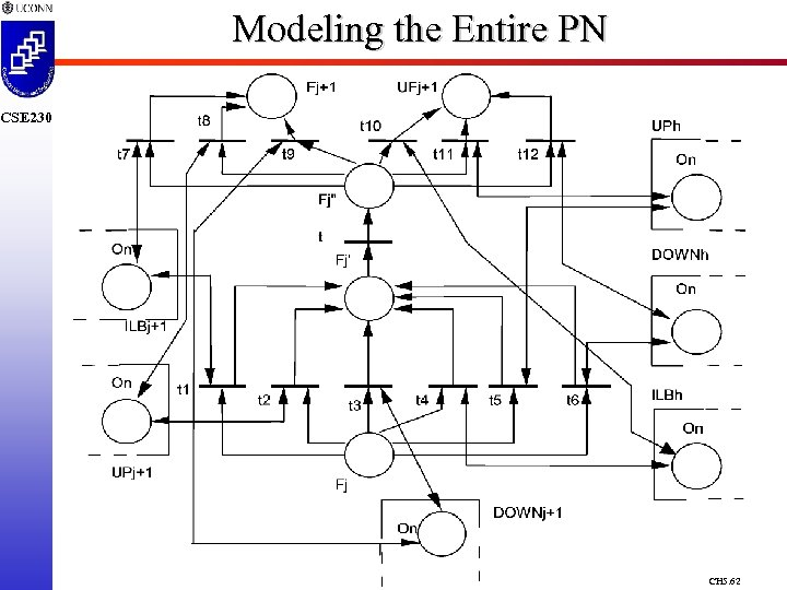 Modeling the Entire PN CSE 230 CH 5. 62