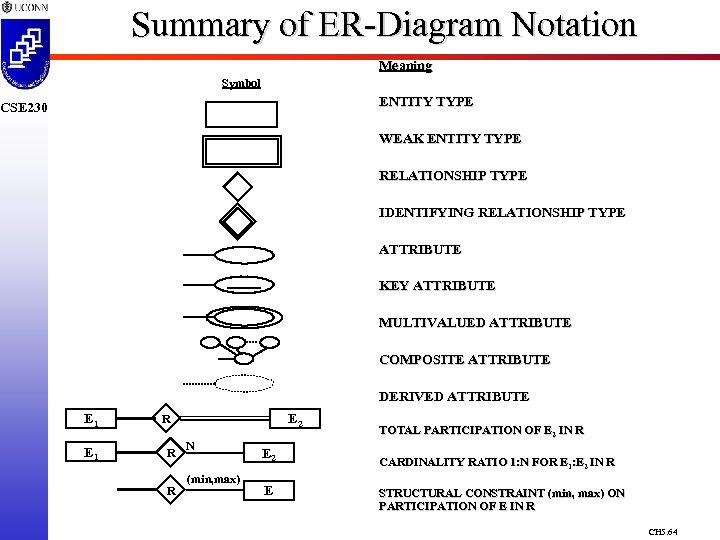 Summary of ER-Diagram Notation Meaning Symbol ENTITY TYPE CSE 230 WEAK ENTITY TYPE RELATIONSHIP