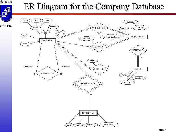 ER Diagram for the Company Database CSE 230 CH 5. 67