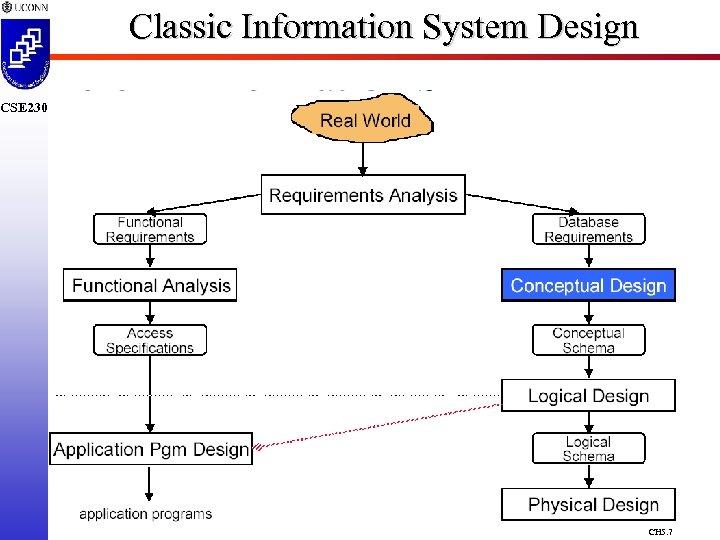Classic Information System Design CSE 230 CH 5. 7