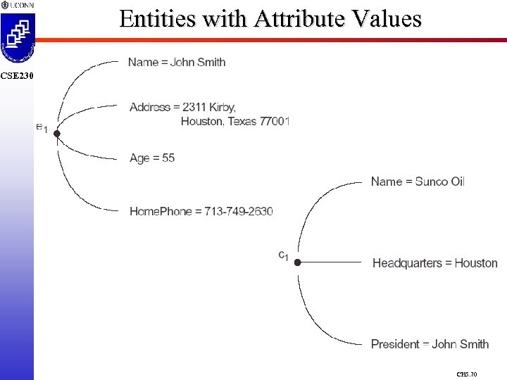 Entities with Attribute Values CSE 230 CH 5. 70