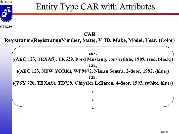 Entity Type CAR with Attributes CSE 230 CAR Registration(Registration. Number, State), V_ID, Make, Model,