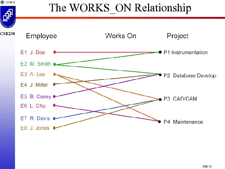The WORKS_ON Relationship CSE 230 CH 5. 75
