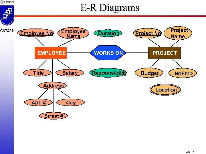 CSE 230 E-R Diagrams Employee No Employee Name EMPLOYEE Title WORKS ON Salary Address