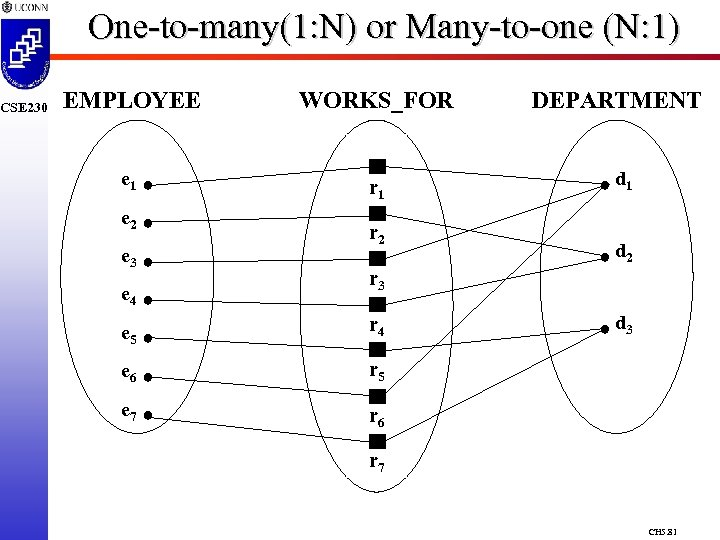 CSE 230 One-to-many(1: N) or Many-to-one (N: 1) EMPLOYEE WORKS_FOR e 1 r 1