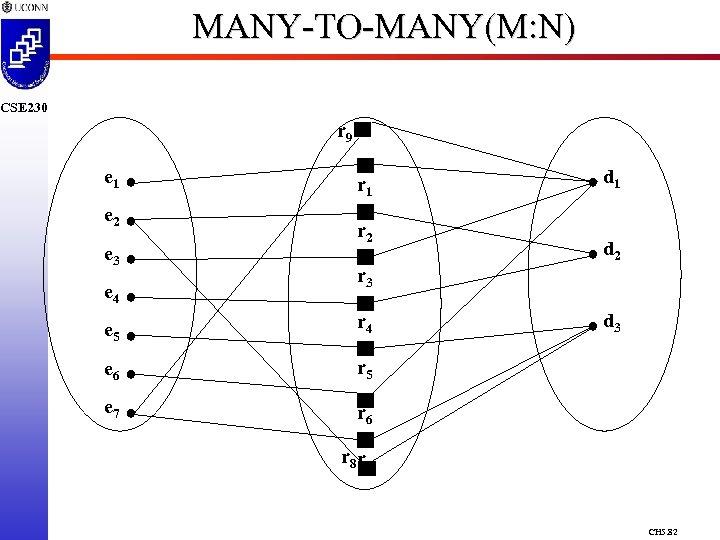MANY-TO-MANY(M: N) CSE 230 r 9 e 1 r 1 e 2 e 3