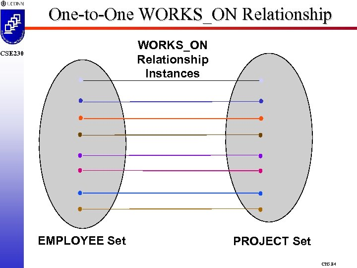 One-to-One WORKS_ON Relationship Instances CSE 230 EMPLOYEE Set PROJECT Set CH 5. 84