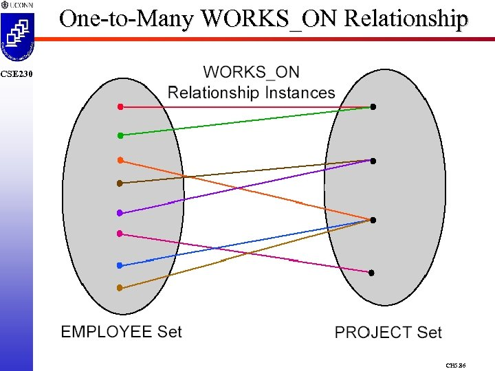 One-to-Many WORKS_ON Relationship CSE 230 CH 5. 86