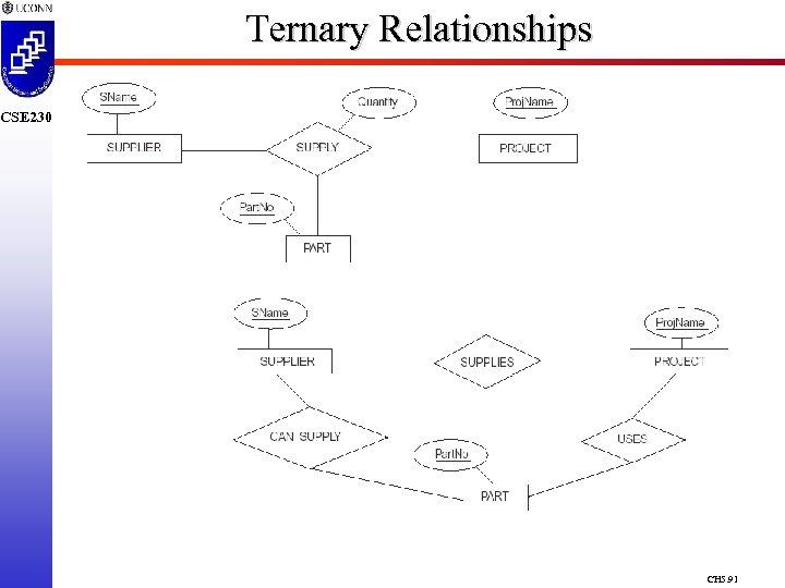 Ternary Relationships CSE 230 CH 5. 91