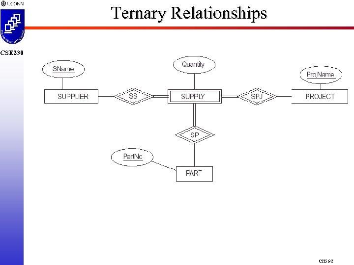 Ternary Relationships CSE 230 CH 5. 92