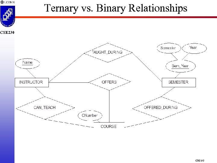 Ternary vs. Binary Relationships CSE 230 CH 5. 93