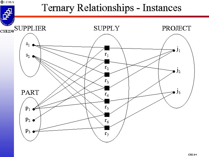 CSE 230 Ternary Relationships - Instances SUPPLIER s 1 s 2 SUPPLY r 1
