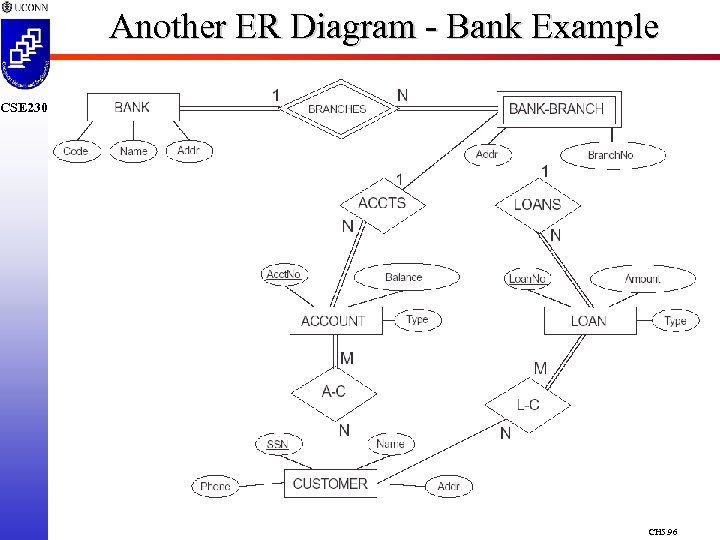 Another ER Diagram - Bank Example CSE 230 CH 5. 96