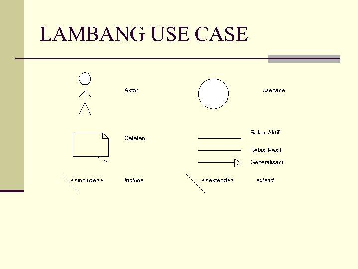 LAMBANG USE CASE Aktor Usecase Relasi Aktif Catatan Relasi Pasif Generalisasi <<include>> Include <<extend>>