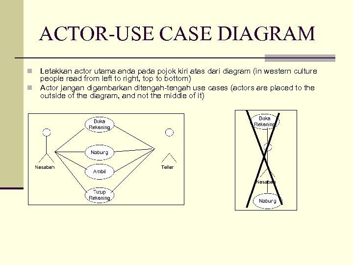 ACTOR-USE CASE DIAGRAM Letakkan actor utama anda pada pojok kiri atas dari diagram (in