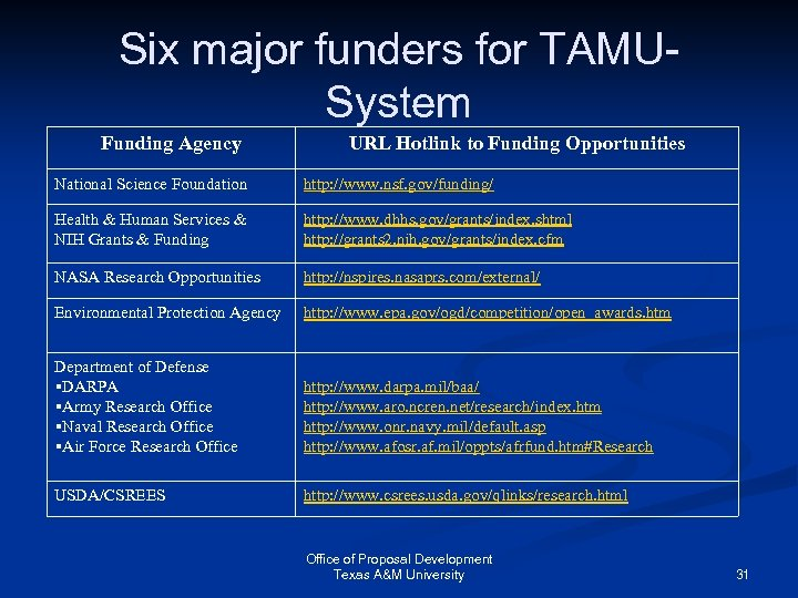 Six major funders for TAMUSystem Funding Agency URL Hotlink to Funding Opportunities National Science