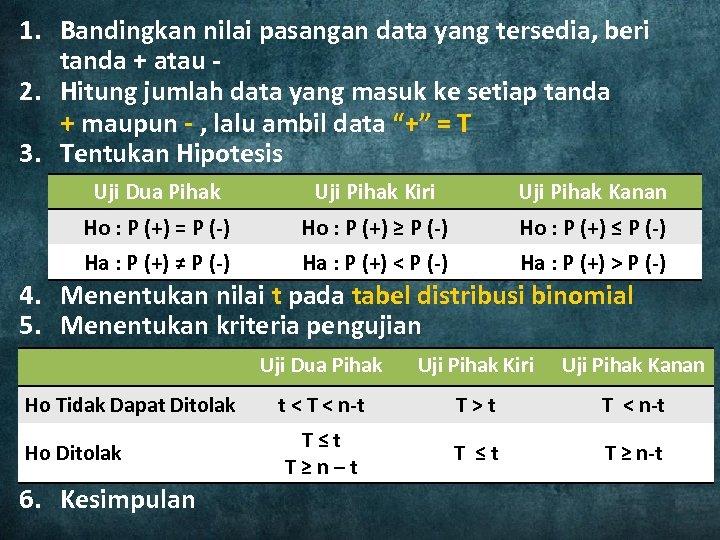 1. Bandingkan nilai pasangan data yang tersedia, beri tanda + atau - 2. Hitung