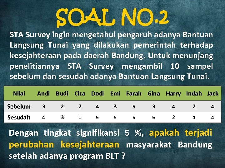 SOAL NO. 2 STA Survey ingin mengetahui pengaruh adanya Bantuan Langsung Tunai yang dilakukan