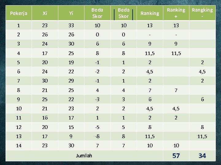 Pekerja Xi Yi Beda Skor Ranking + 1 23 33 10 10 13 13