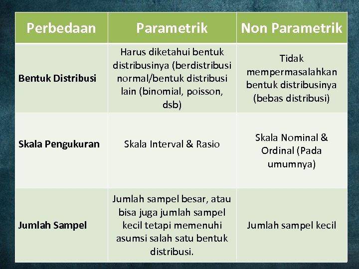 Perbedaan Parametrik Non Parametrik Bentuk Distribusi Harus diketahui bentuk distribusinya (berdistribusi normal/bentuk distribusi lain
