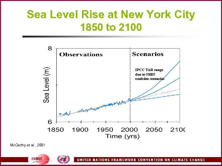 Sea Level Rise at New York City 1850 to 2100 IPCC TAR range due