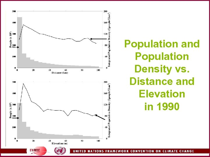 Population and Population Density vs. Distance and Elevation in 1990