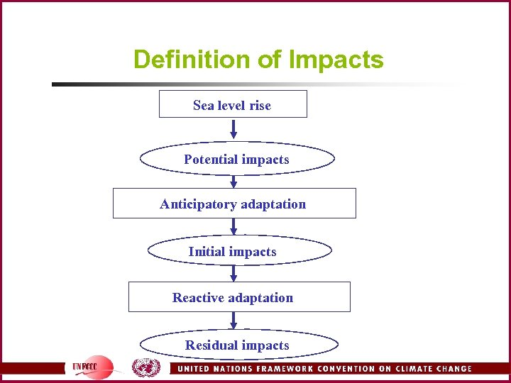Definition of Impacts Sea level rise Potential impacts Anticipatory adaptation Initial impacts Reactive adaptation