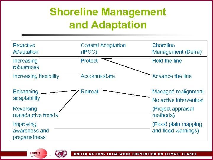 Shoreline Management and Adaptation Proactive Adaptation Coastal Adaptation (IPCC) Shoreline Management (Defra) Increasing robustness